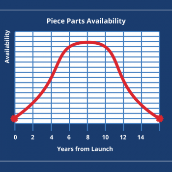 Parts Availability Graph